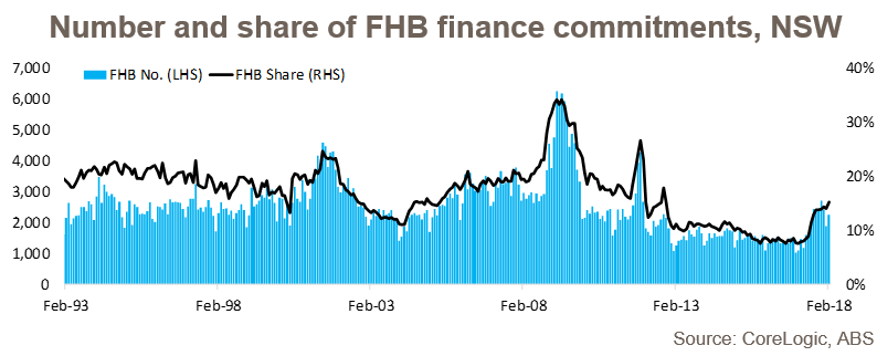 Number and share of FHB finance commitments, NSW, Link to the source: Core logic below image