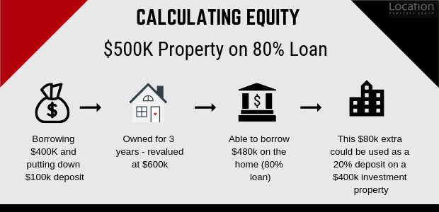 Calculating Equity - See Text below image
