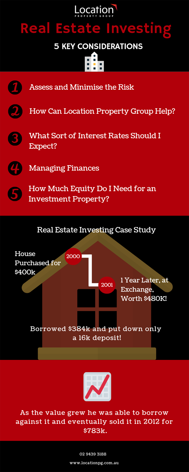 Infographic Real Estate Investing