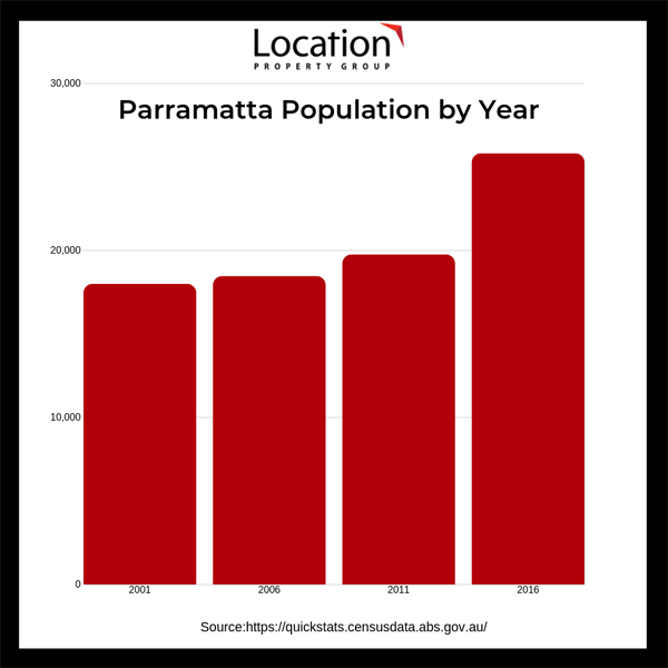Parramatta Population By Year - See Table above for Data