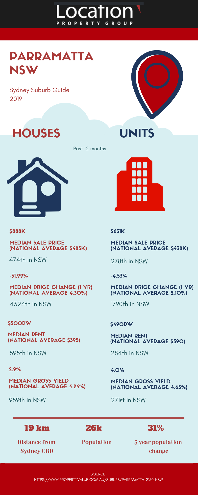 Parramatta Suburb Guide - Stats From Property Value URL below